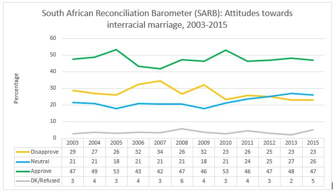 Marriage reconciliation statistics