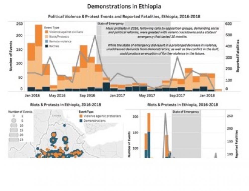 What now? Ethiopia's leaderless quandary